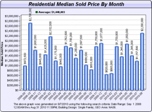 Olde Naples Median Home Prices Bar Graph