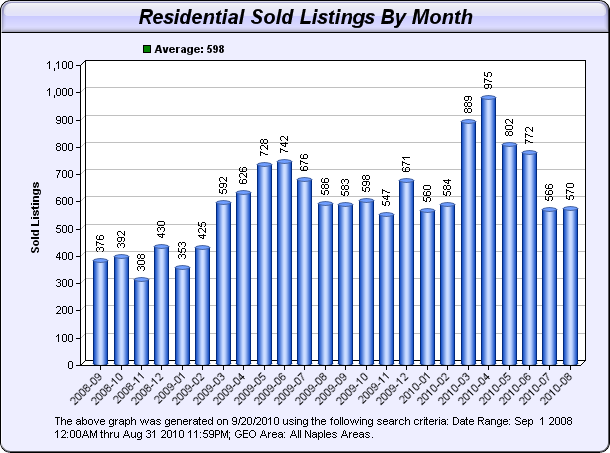 Naples Real Estate Market Report