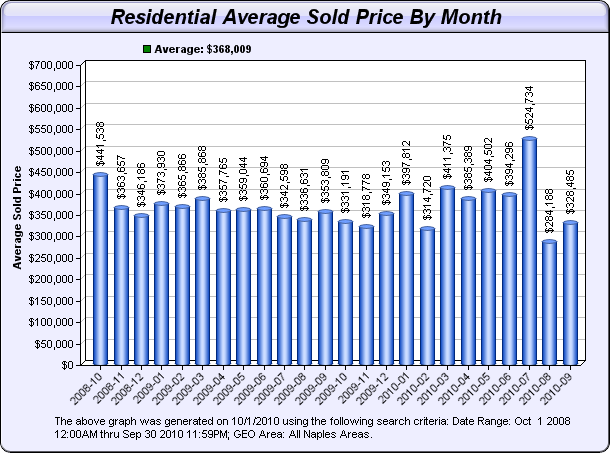 Residential average sales prices by month on bar graph